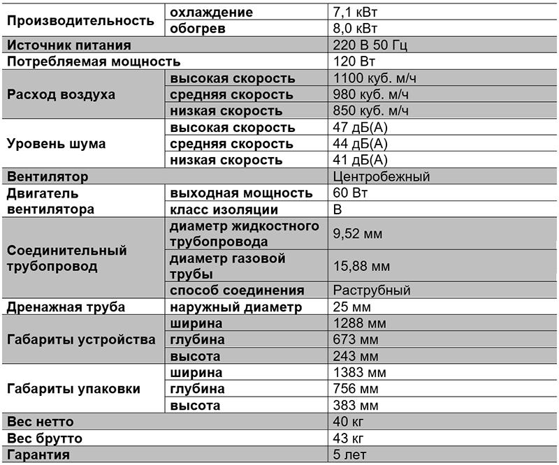 Таблица характиристик напольно потолочного блока - TMVX071A