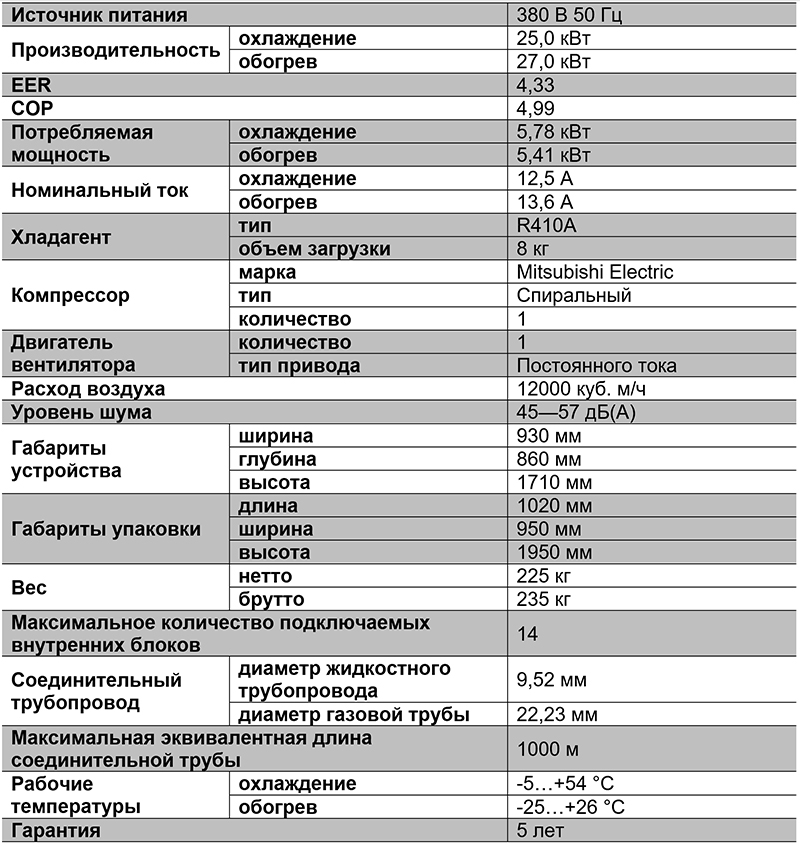 Таблица характиристик VRF-системы TIMS080AXA