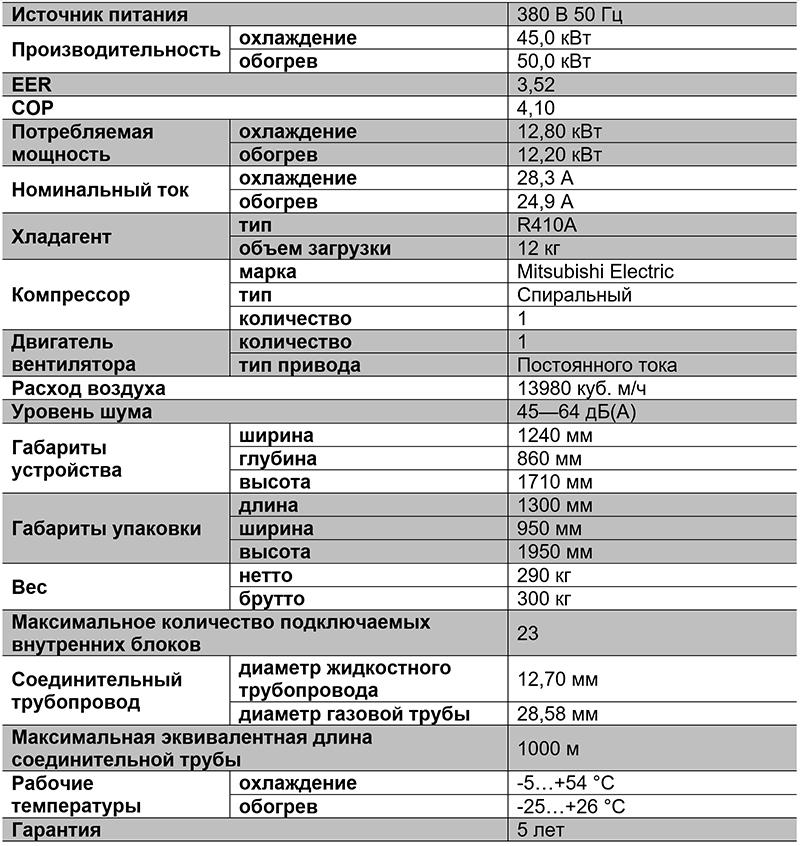 Таблица характеристик VRF-системы TIMS160AXA