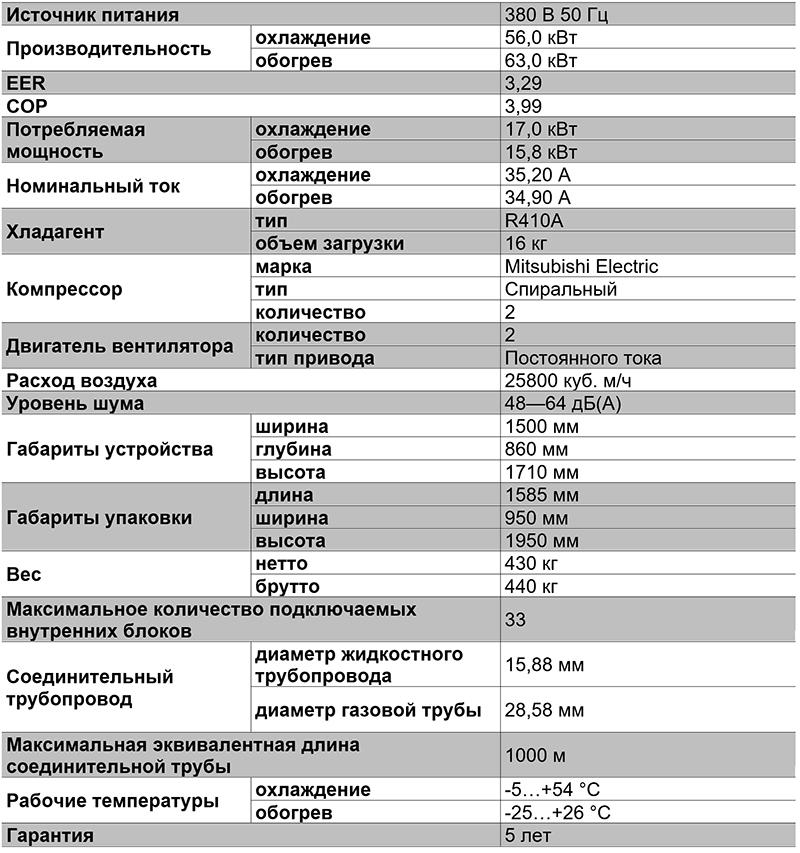 Таблица характеристик VRF-системы TIMS200AXA