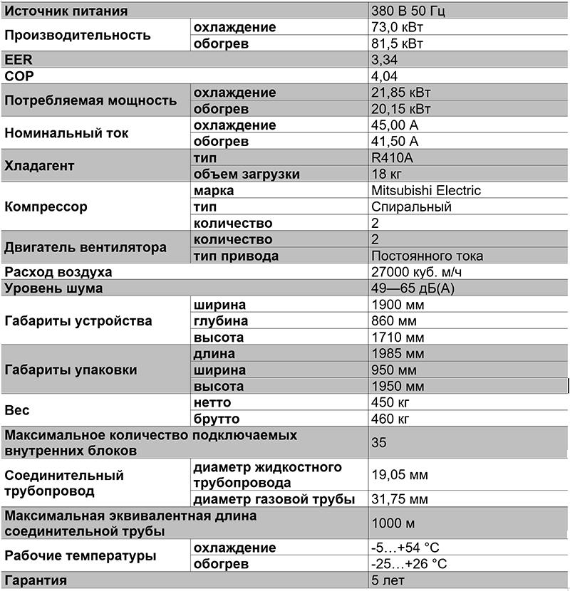 Таблица характеристик VRF-системы TIMS260AXA