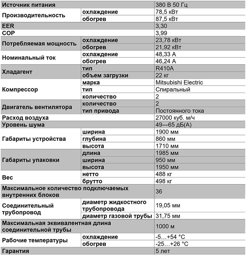 Таблица характеристик VRF-системы TIMS280AXA