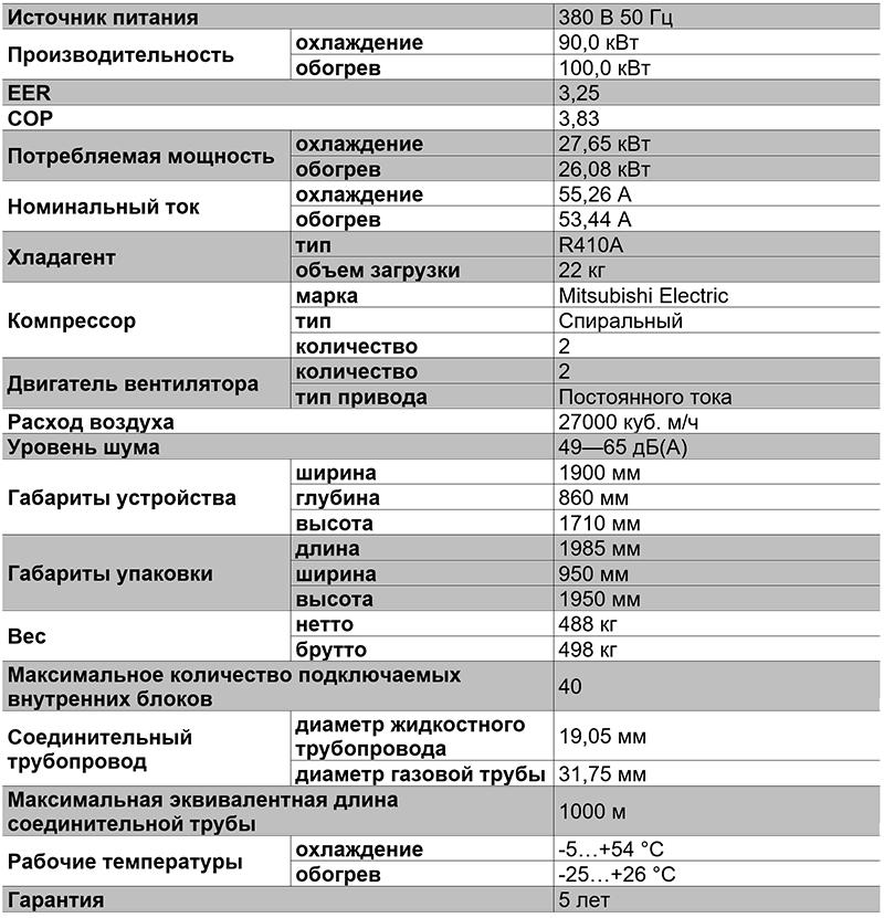 Таблица характеристик VRF-системы TIMS320AXA