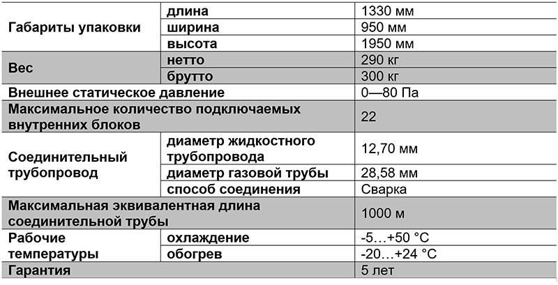 Таблица характиристик VRF-системы TIMS140AST-2