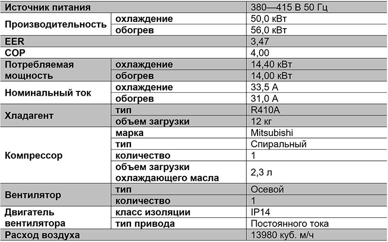 Таблица характиристик VRF-системы TIMS180AST-1