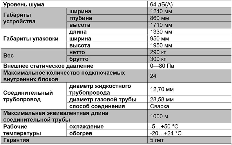 Таблица характиристик VRF-системы TIMS180AST-2