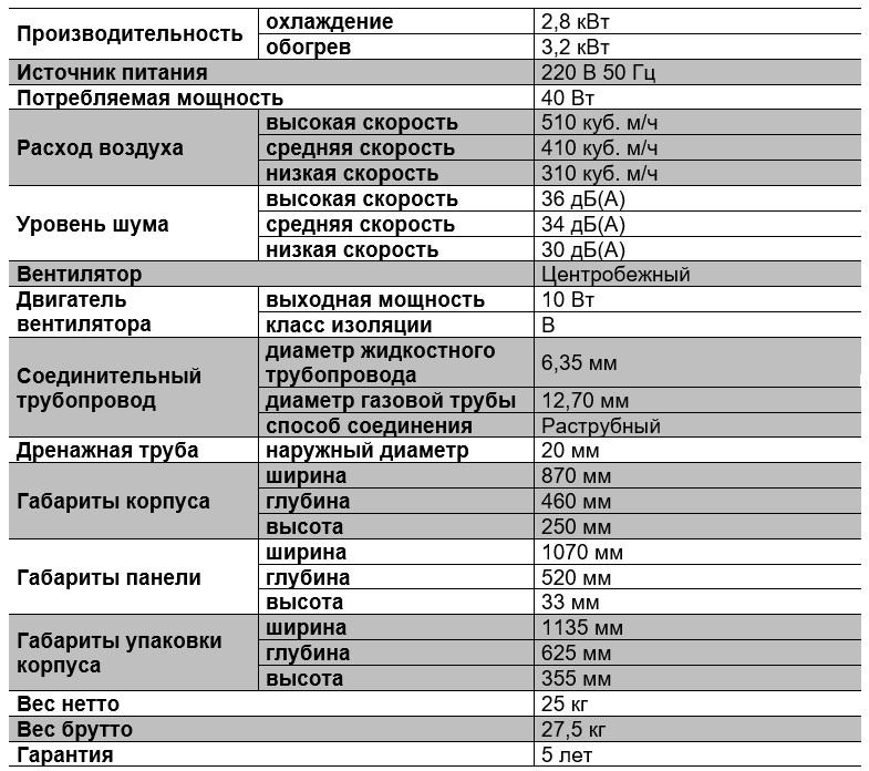 Характеристики кассетного однопоточного блока TMCS028A